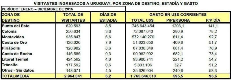 Uruguay prevé cerrar el año con 3,15 millones de turistas extranjeros