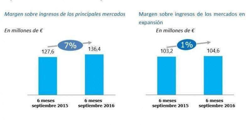 eDreams Odigeo gana 11,9 M € hasta septiembre, un 143% más