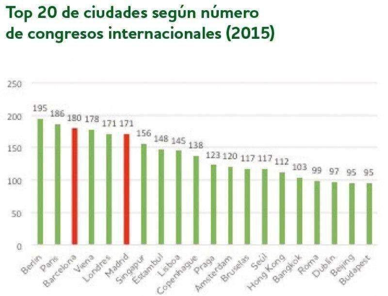 El turismo de negocios tiene un impacto económico de 5.200 M € en España