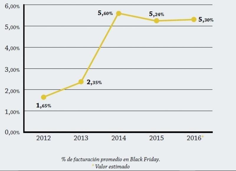 Evolución anual del % de facturación en Black Friday frente a la facturación anual. FUENTE: Adigital