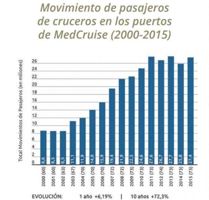 MedCruise, dos décadas de éxitos