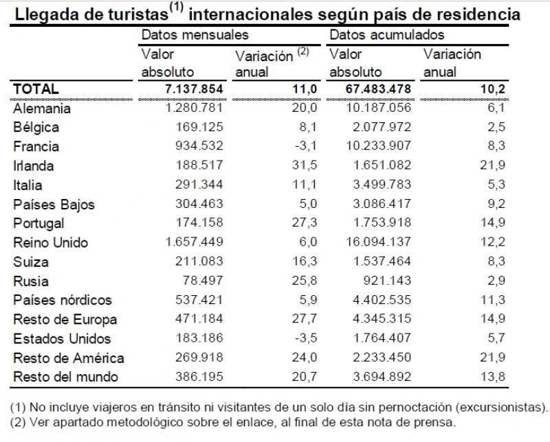 España roza los 67,5 millones de turistas extranjeros hasta octubre