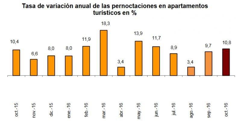 Los apartamentos lideran el crecimiento de pernoctaciones en octubre
