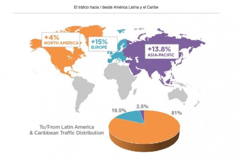 El 81% de los pasajeros se movió dentro de la región.