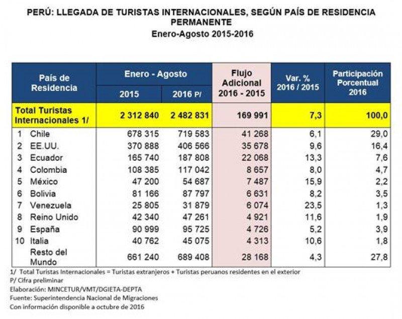 Turismo desde Alianza del Pacífico a Perú creció 7% hasta agosto