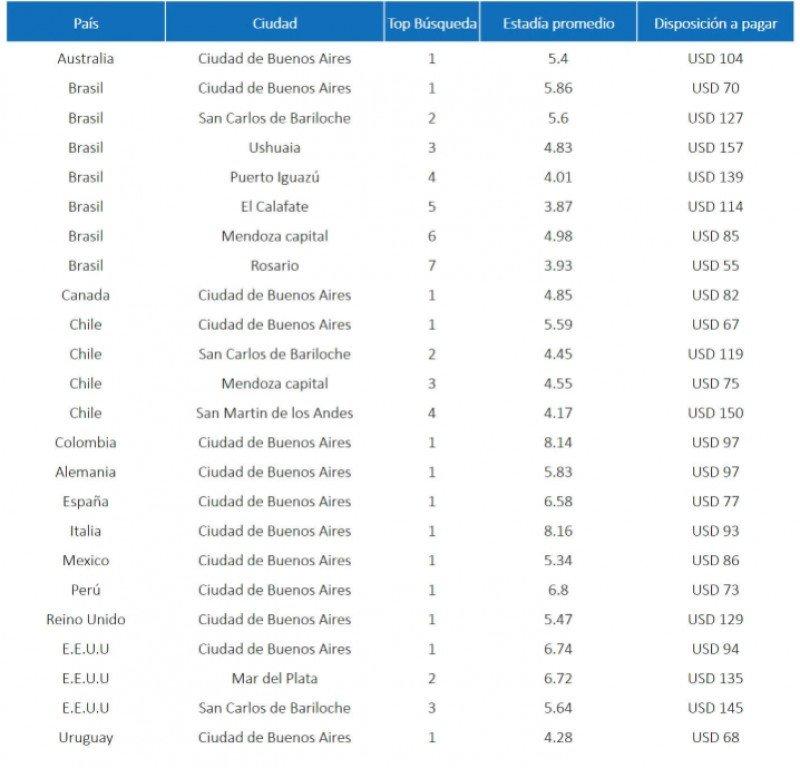 Verano en Argentina: ¿De dónde, cuánto gastan y qué eligen los extranjeros?
