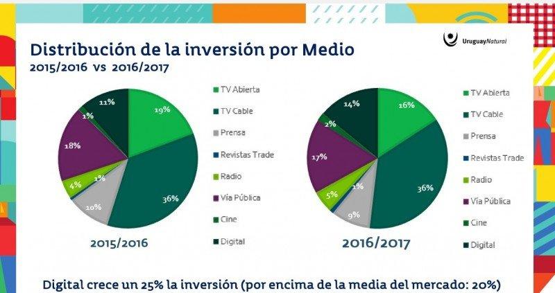 Inversión por medios. Comparativo 2015/2016 y 2016/2017.