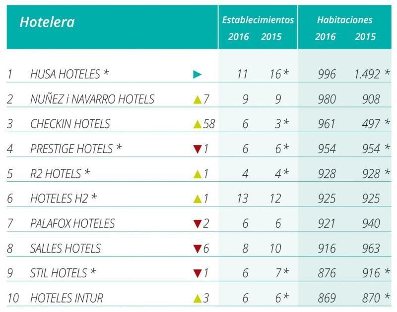 Top 10 por número de habitaciones de las cadenas de menos de 1.000 habitaciones según el ranking Hosteltur.