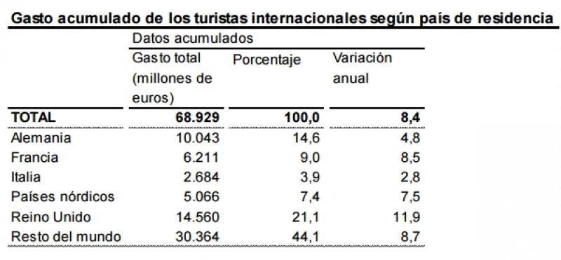El gasto de los turistas extranjeros roza los 70.000 M € hasta octubre