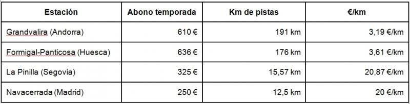 ¿Cuál es la estación de esquí española más barata?