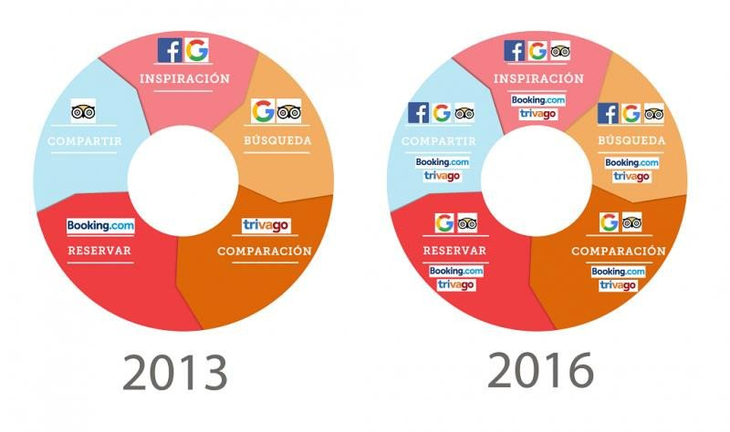 Google se queda así con el cliente en todas las etapas del ciclo de vida: inspiración-búsqueda-comparación-reserva-compartir. Fuente: Mirai.