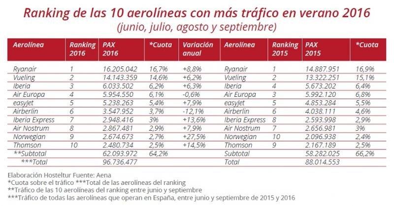 Aerolíneas y aeropuertos líderes del verano 2016