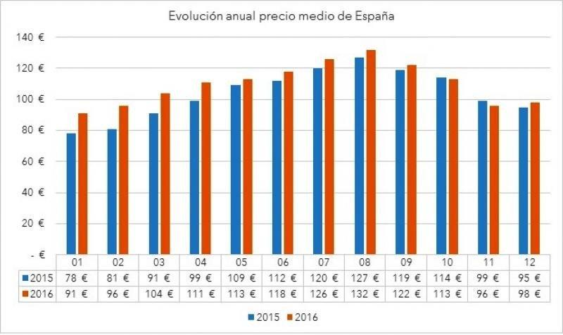Los hoteles españoles cierran 2016 con una subida de precios del 3%
