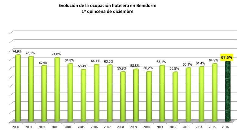 El mercado español se dispara un 16% en Benidorm