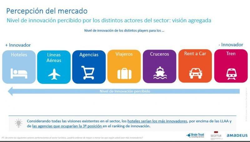 Una de las conclusiones del 'Informe de innovación de las agencias de viaje en España' (IIAVE), presentado por Amadeus España, Segittur y Brain Trust CS.