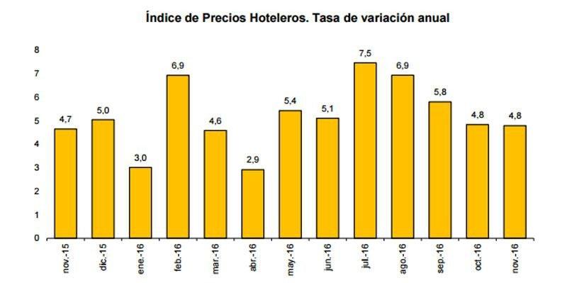 Las pernoctaciones hoteleras crecieron un 5,7% en noviembre