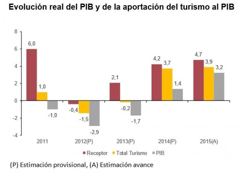 El turismo incrementó su aportación al PIB en 2015 hasta el 11,1%