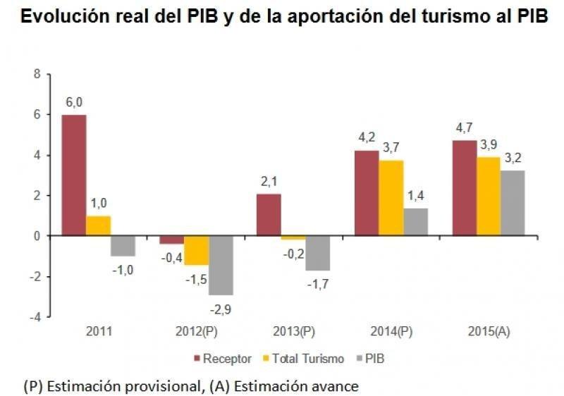 El turismo incrementa su aportación a la economía española.
