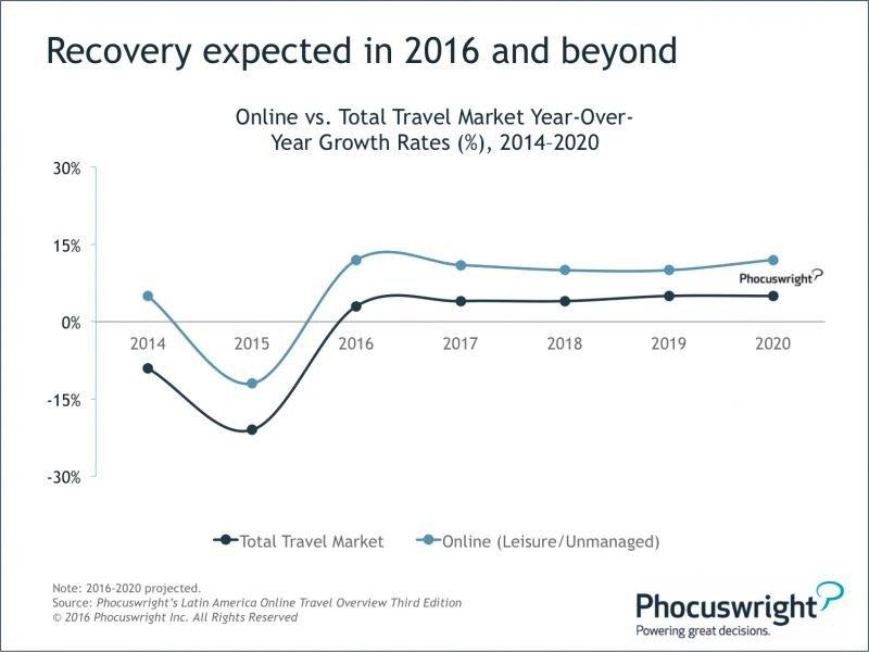 Latinoamérica acaparará el 40% de reservas online mundiales en tres años