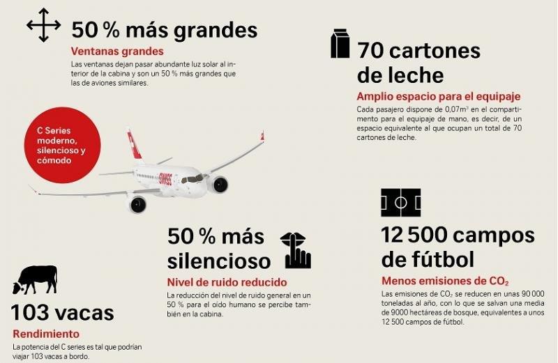 Algunos números interesantes respecto al CS100 de Swiss.