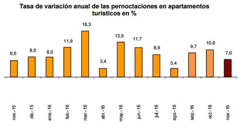 Las pernoctaciones extrahoteleras aumentaron un 5,7% en noviembre
