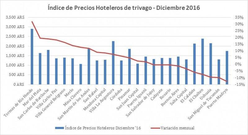 Temporada de verano comienza con aumentos del 4,4% en hoteles (Fuente: Trivago)
