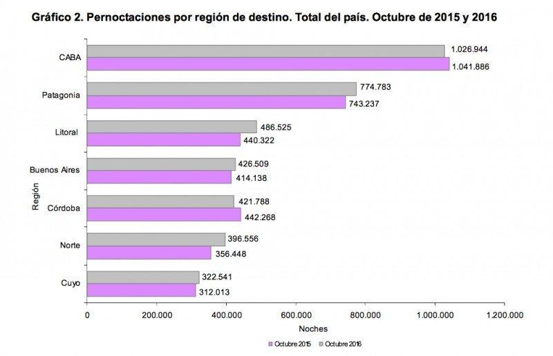 Pernoctaciones por región. (Fuente: INDEC)