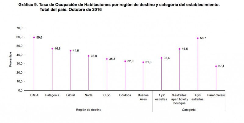 Ocupación por región y tipo de establecimiento. (Fuente: INDEC)