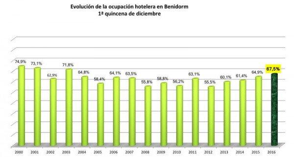 El mercado español se dispara un 16% en Benidorm | Hoteles y Alojamientos