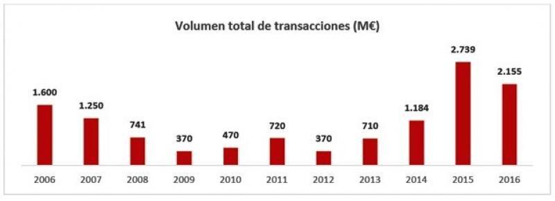 La inversión hotelera en España alcanza los 2.155 M € en 2016