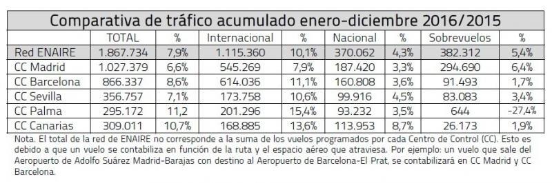 Los controladores españoles gestionan un récord de vuelos en 2016
