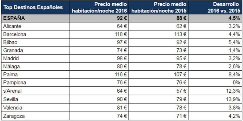 Precios medios por habitación para las principales ciudades de España en 2016