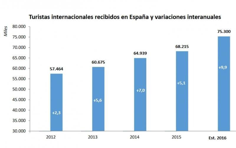 España rompe la barrera de los 75 millones de turistas extranjeros