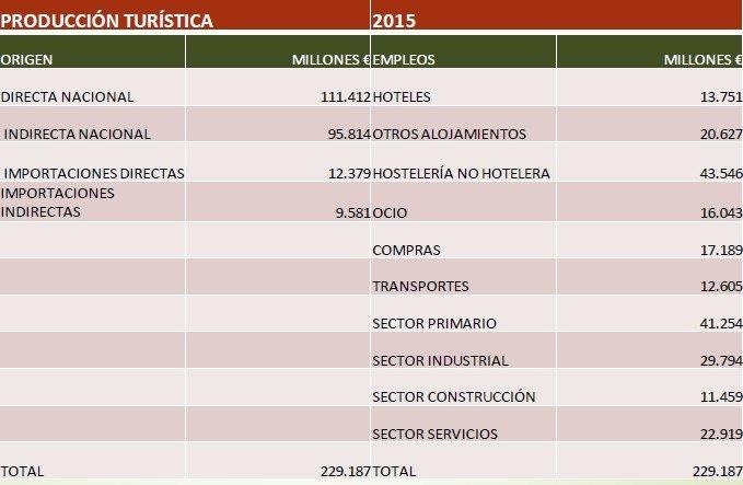 La producción turística en España supera los 241.000 M €