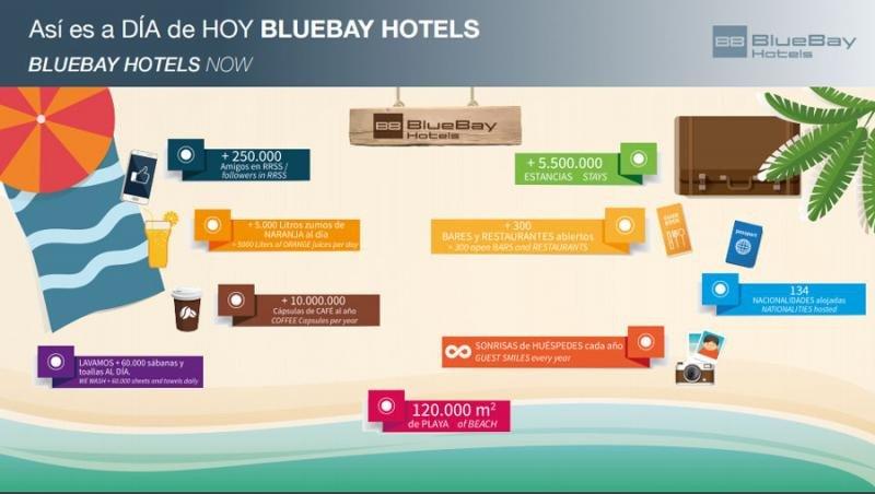 Las otras cifras de BlueBay Hotels