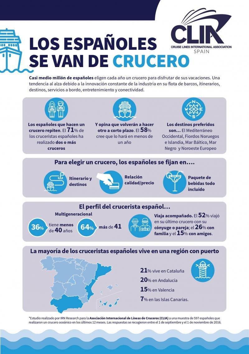 Infografía: perfil del crucerista español