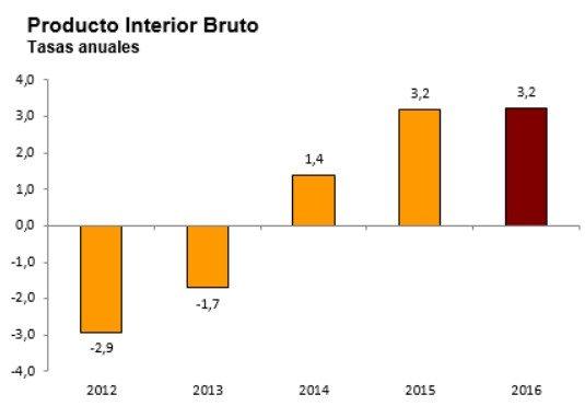 La economía española creció un 3,2% en 2016