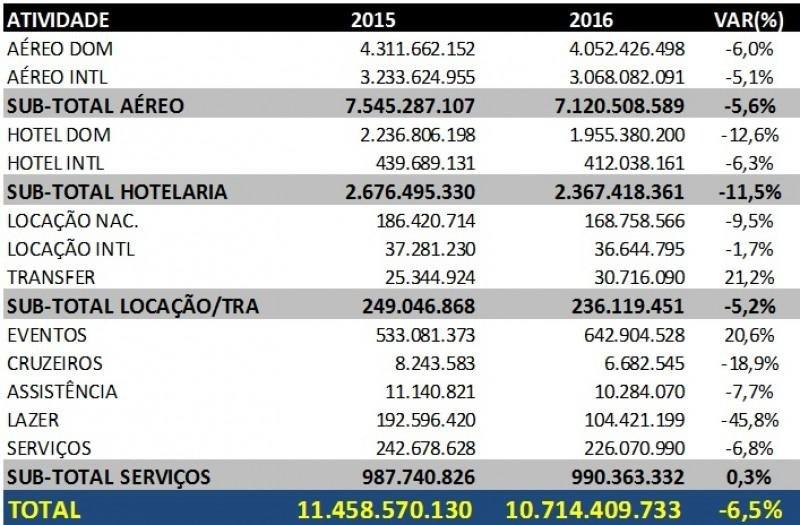 Las agencias corporativas de Brasil vendieron un 6,5% menos en 2016