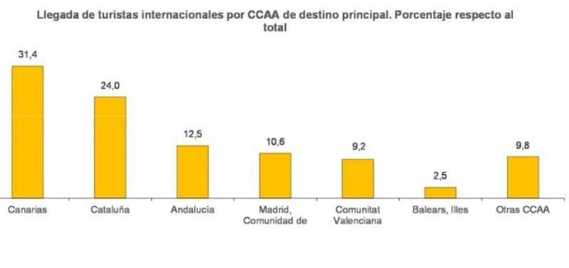 Llegada de turistas internacionales en diciembre de 2016, según comunidad autónoma de destino.
