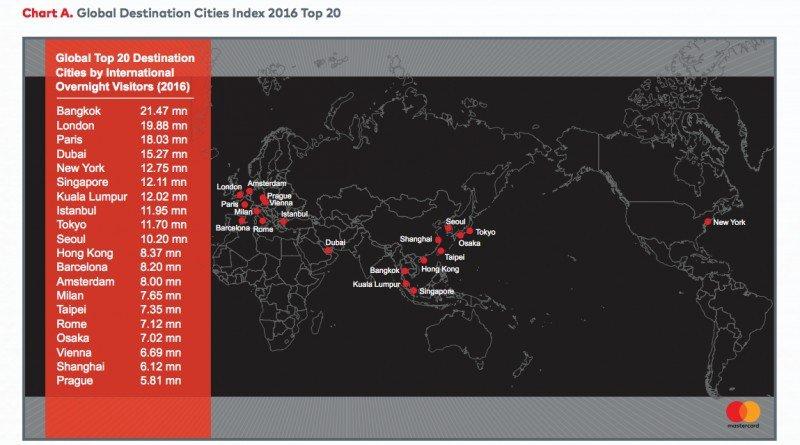 Las ciudades más visitadas del 2016 en el mundo.