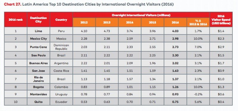Las 10 ciudades más visitadas de Latinoamérica.