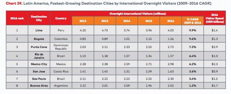 Los destinos de mayor crecimiento entre 2009 y 2016.