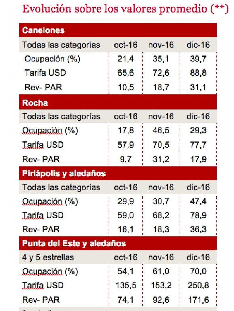 Punta del Este con porcentajes de reserva del 59% para febrero