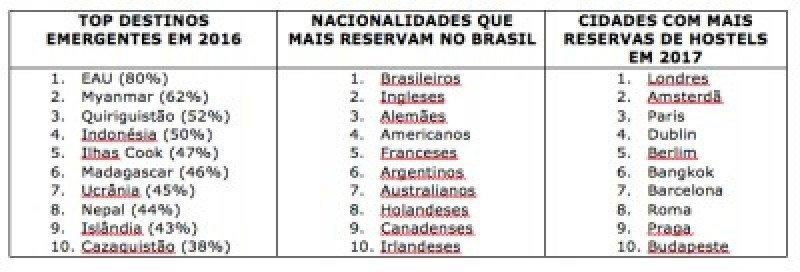 Brasil ocupa el puesto 26 de los países más visitados por mochileros