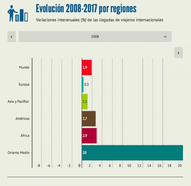Las llegadas de turistas por todo el mundo en cuatro infográficos