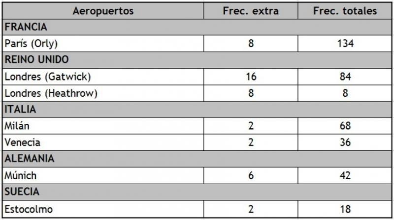 Distribución de la capacidad extra entre los días 24 de febrero y 5 de marzo de 2017.