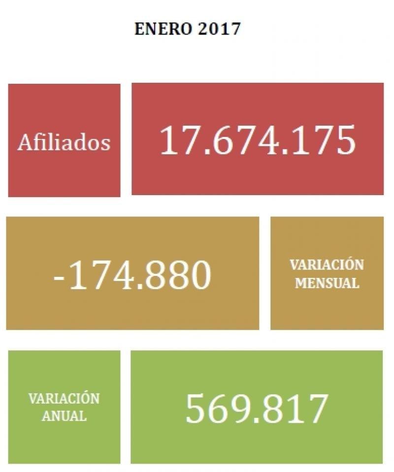 El paro repuntó en 57.257 personas en enero