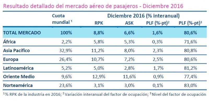 La demanda de transporte aéreo registra en 2016 su mayor aumento en 10 años
