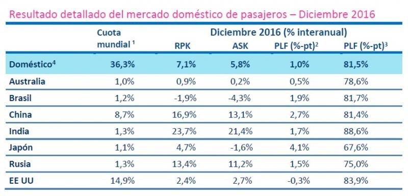 1 % RPK de la industria en 2016; 2 Variación interanual del factor de ocupación; 3 Nivel del factor de ocupación 4Nota: Los siete mercados domésticos cuyos datos se muestran desglosados representan el 30% de los RPK globales, y alrededor de un 82% de los RPK domésticos.