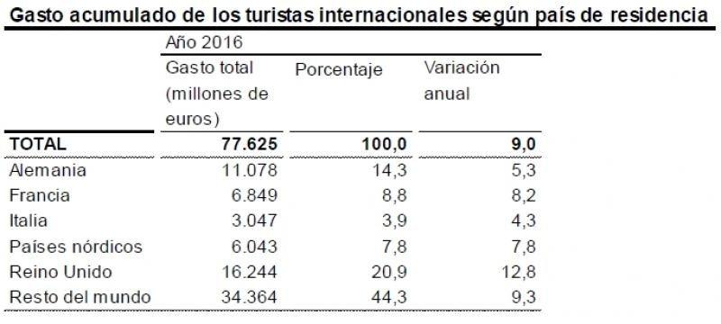 El gasto de los turistas extranjeros superó los 77.600 M € en 2016
